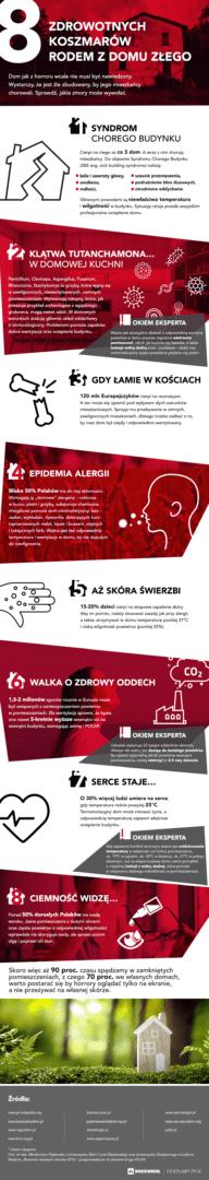 infografika - 8 zdrowotnych koszmarów rodem z domu złego