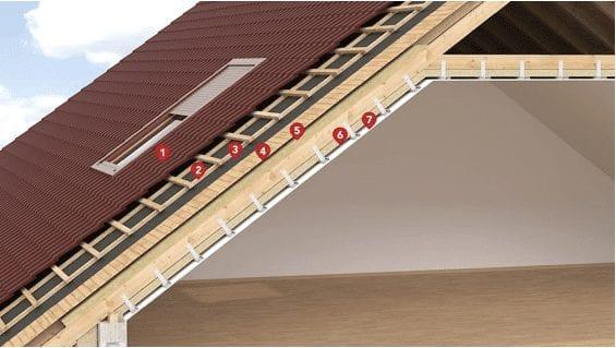 Przekrój przegrody dachowej z membraną dachową – izolacja płytami ze skalnej wełny mineralnej 1) Pokrycie dachowe, 2) Kontrłaty, 3) Łaty, 4) Międzykrokwiowa i podkrokwiowa skalna wełna mineralna, 5) Wykończenie sufitowe.