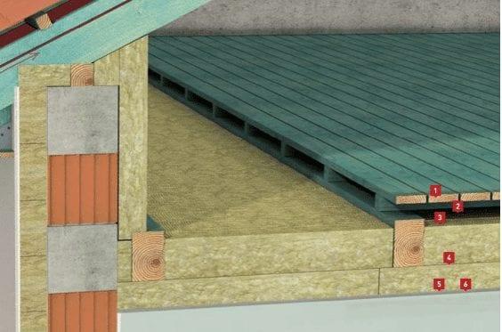 Przekrój stropu drewnianego na poddaszu nieużytkowym – izolacja płytami ze skalnej wełny mineralnej 1) Wykończenie podłogi, 2) Legary drewniane, 3) Szczelina wentylacyjna, 4) Skalna wełna mineralna, 5) Folia paroizolacyjna, 6) płyty g-k lub boazeria.