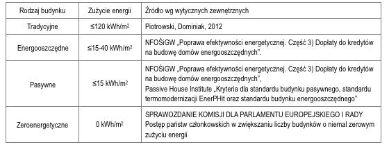 Dom energooszczędny – wymagania
